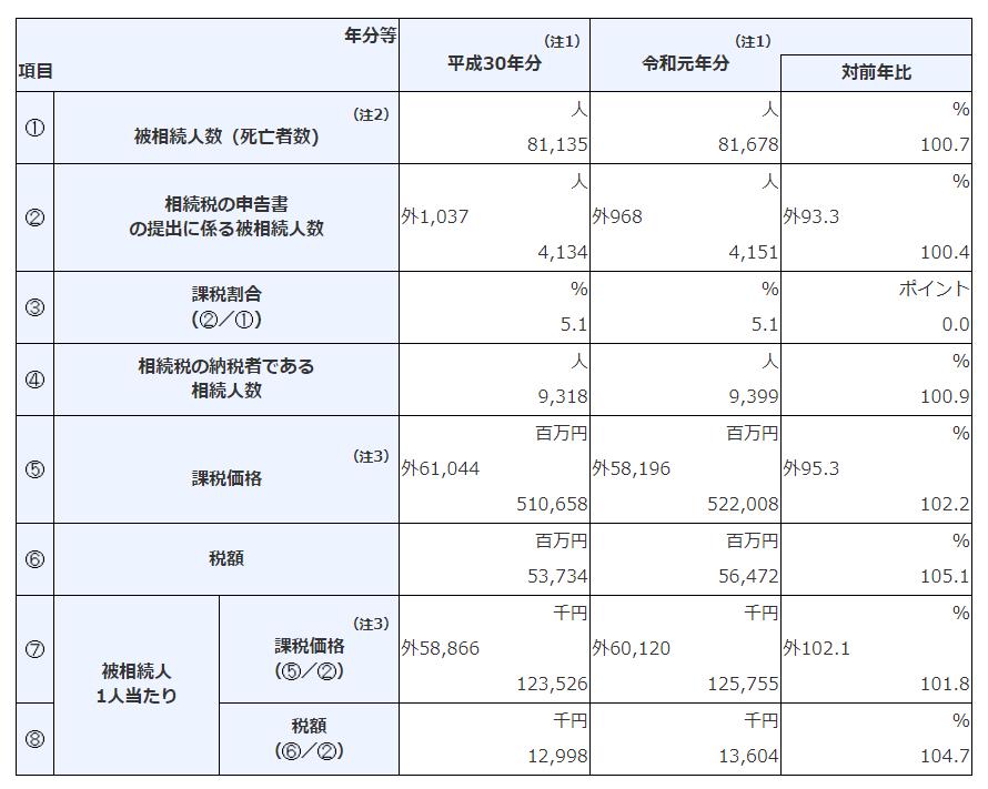 福岡国税局管内
