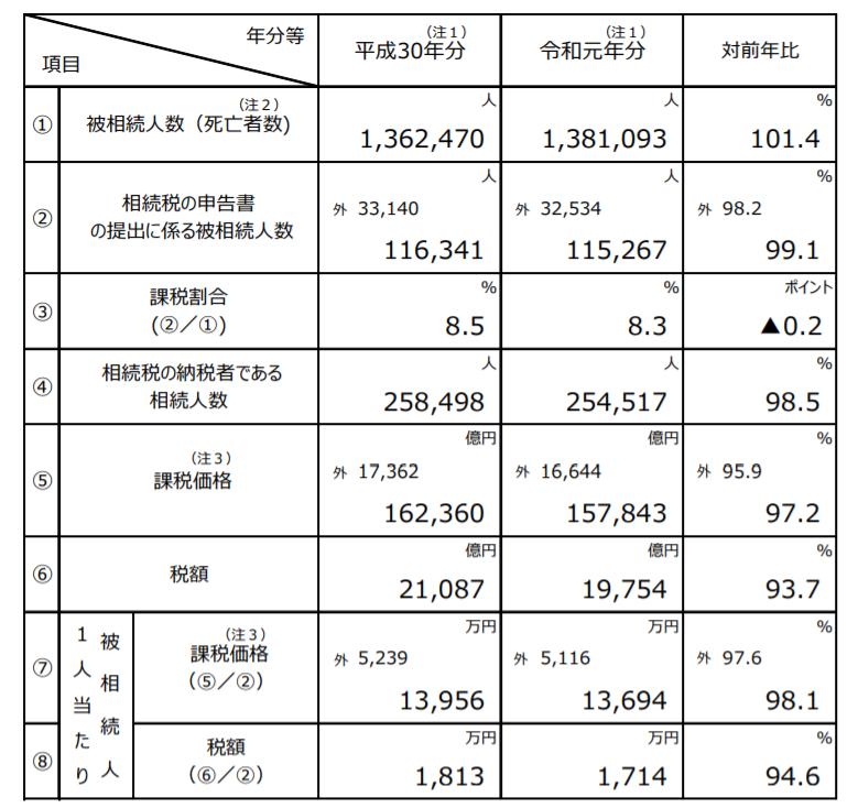 国税庁発表資料